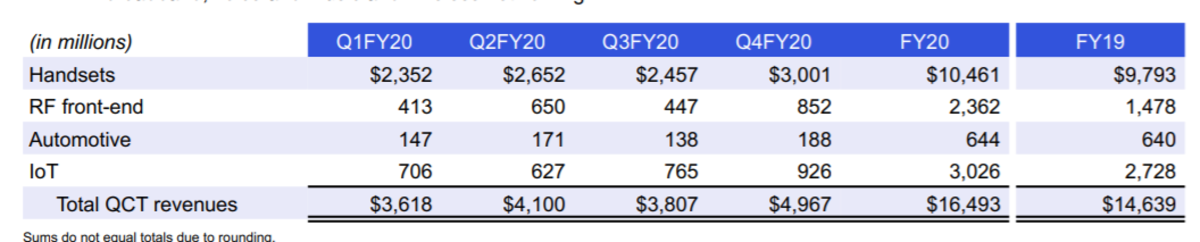 Qualcomm's chip sales by revenue stream. Source: Qualcomm.