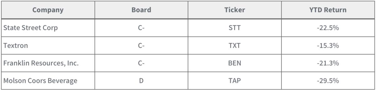 Selected companies from Boardroom Alpha's BOTTOM 50 Portfolio. YTD thru 11/1