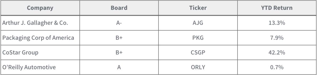 Selected companies from Boardroom Alpha's TOP 50 Portfolio YTD thru 11/1