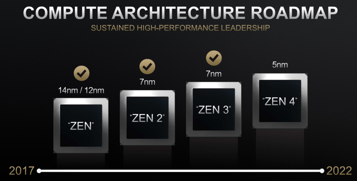 AMD plans to launch Zen 4 CPUs by 2022. Source: AMD.