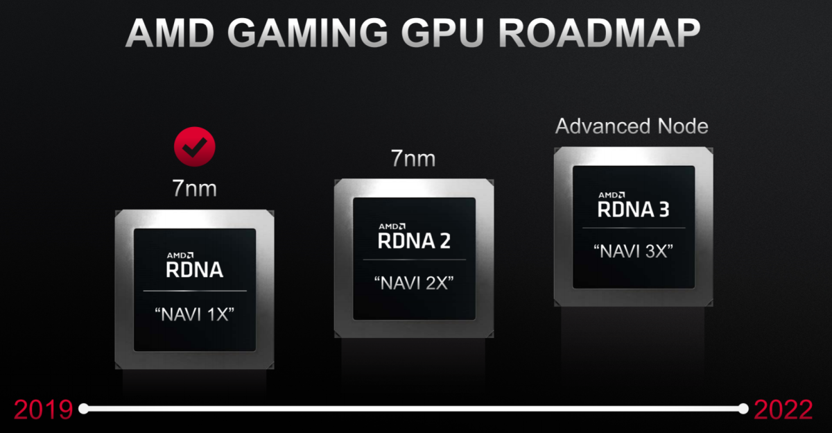 AMD's RDNA 3 GPUs are also due by 2022. Source: AMD.