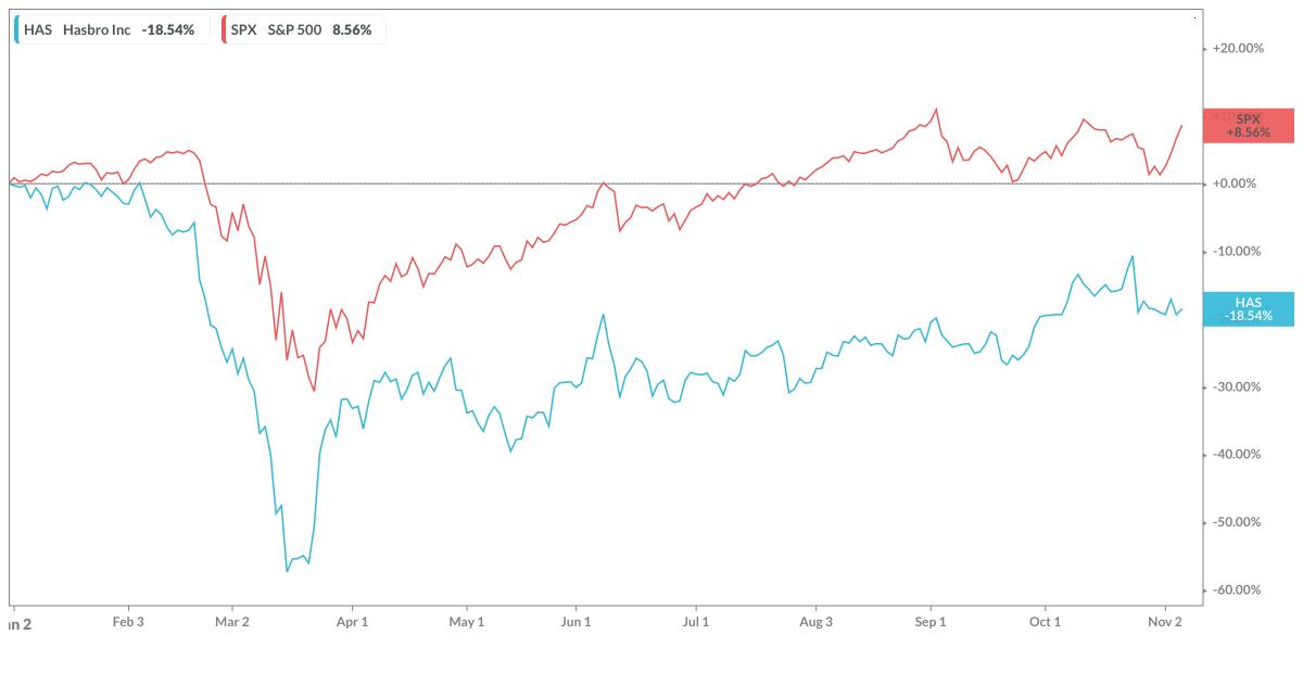 Hasbro performance YTD vs. S&P 500