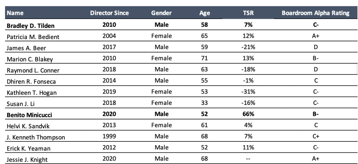 Alaska Air Group Board of Directors (overall rating: C)