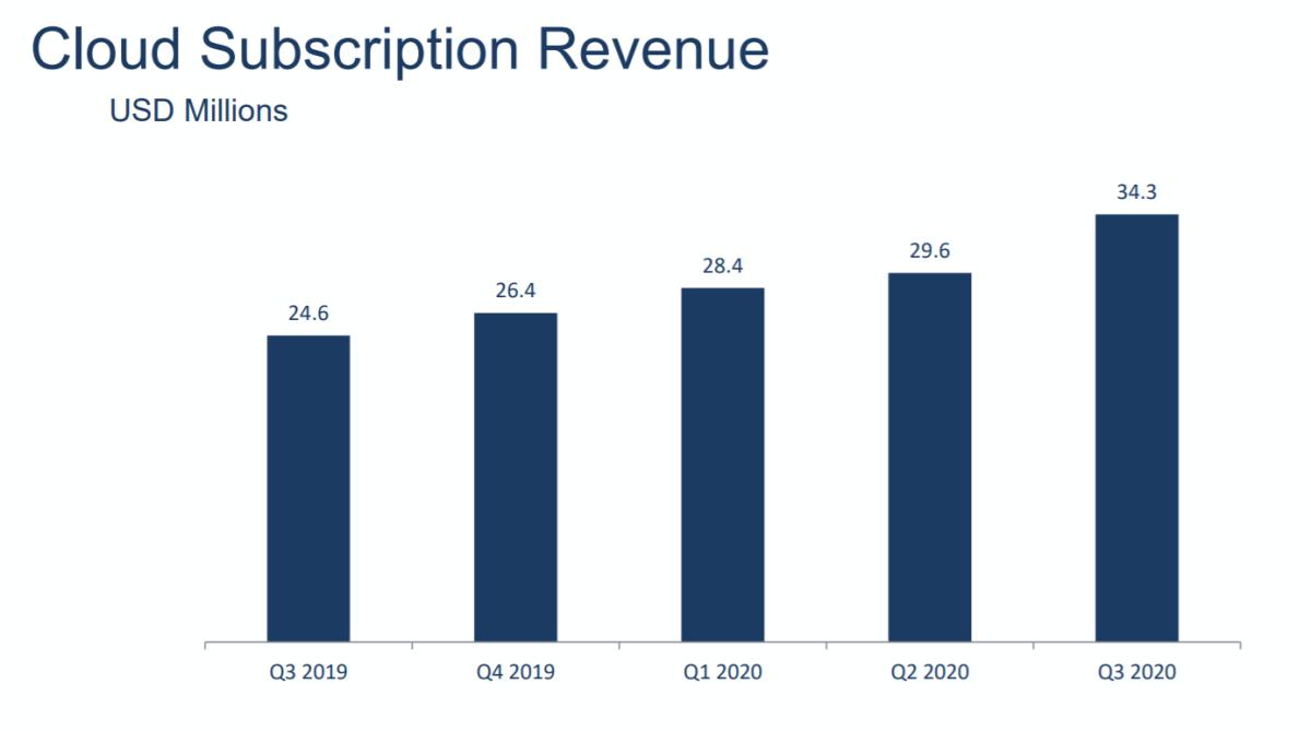 Appian's subscription revenue growth. Source: Appian.