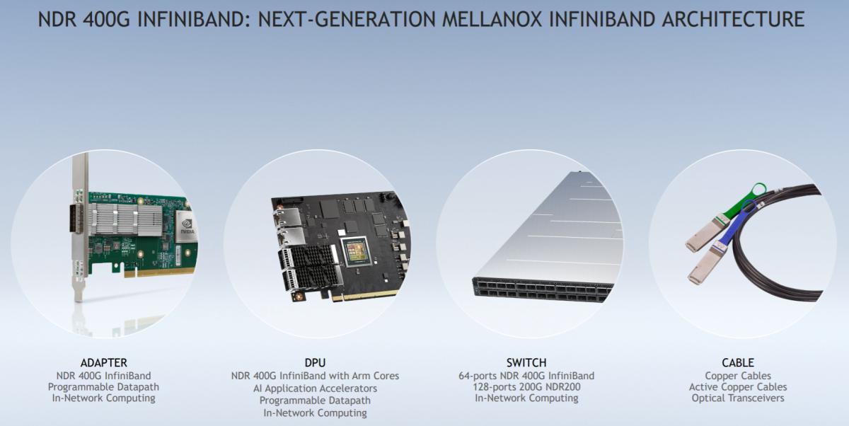 Mellanox's NDR 400G InfiniBand lineup. Source: Mellanox.