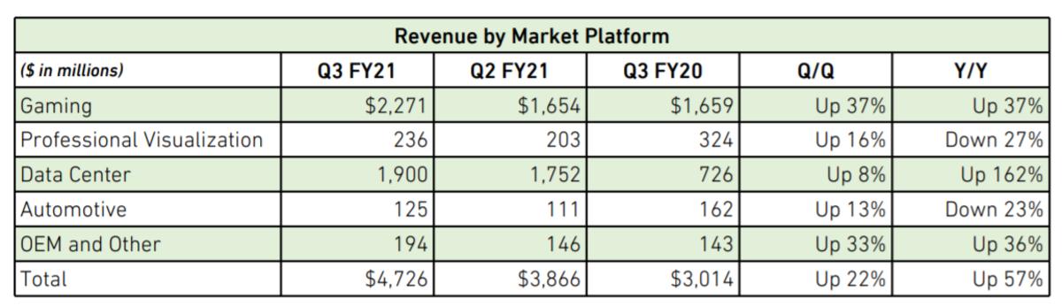 Nvidia's October quarter performance by segment. Source: Nvidia.