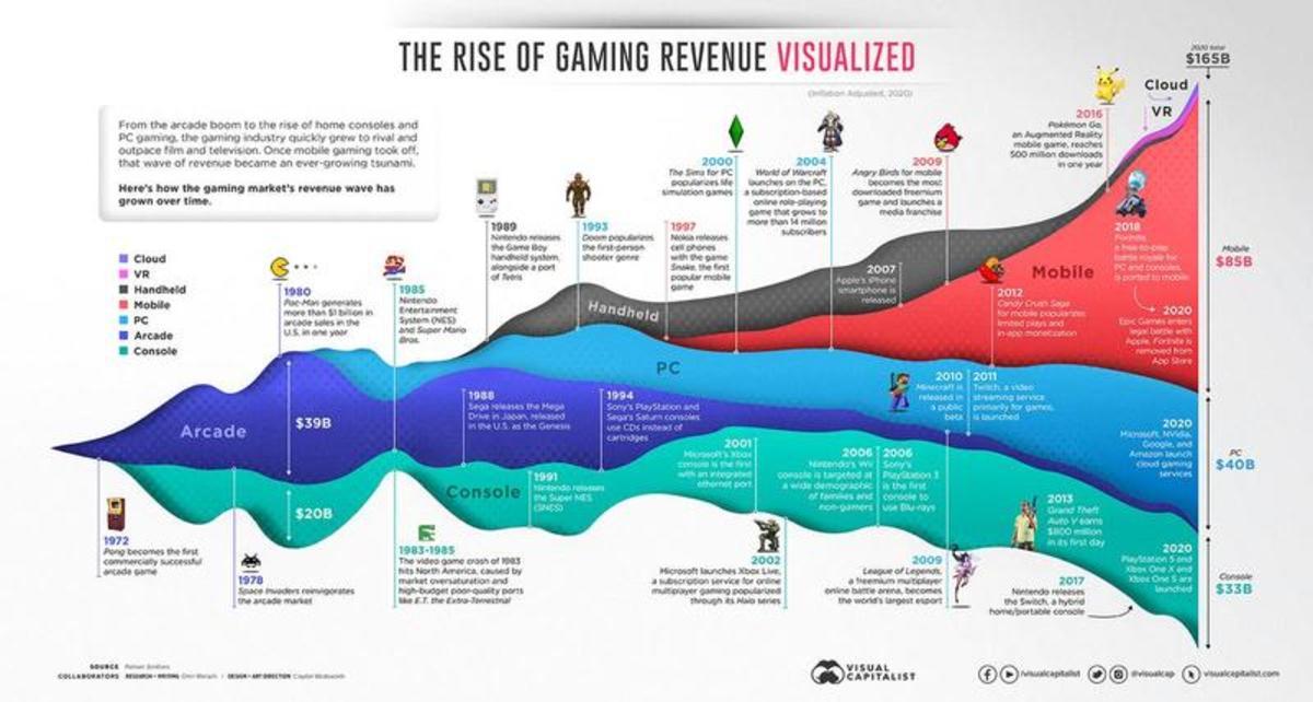 gaming revenue visualized
