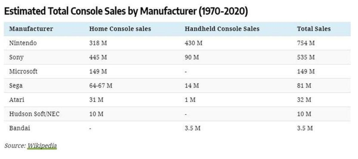 console sales by mfg