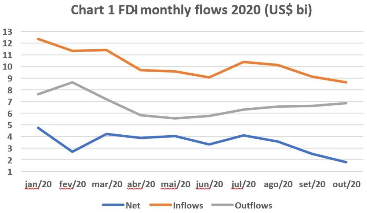 2 sides K flows to Brazil chart 1