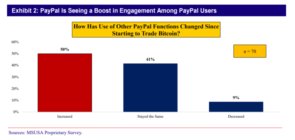 PayPal users buying Bitcoin report increasing their PayPal usage. Source: Mizuho Securities.