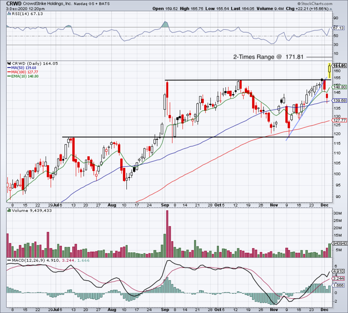 Daily chart of CrowdStrike stock.