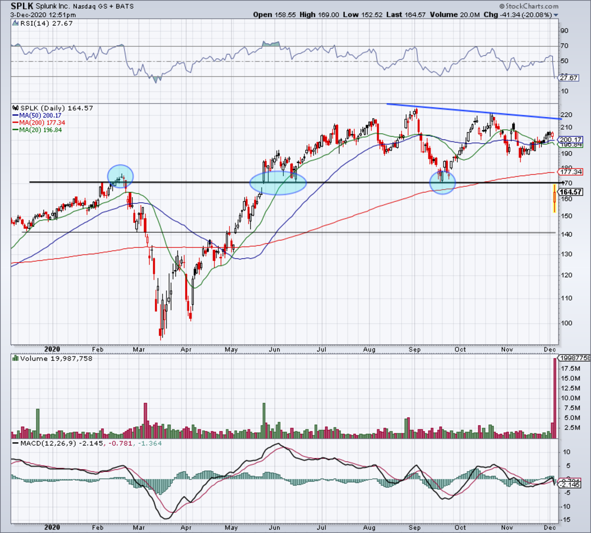 Daily chart of Splunk stock.