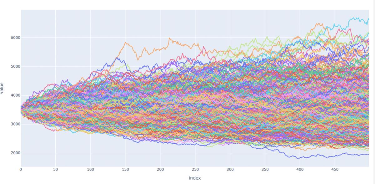 Monte Carlo Simulation GBM (drift=1%,sigma=20%,T=1,M=1000,dt=1/500)