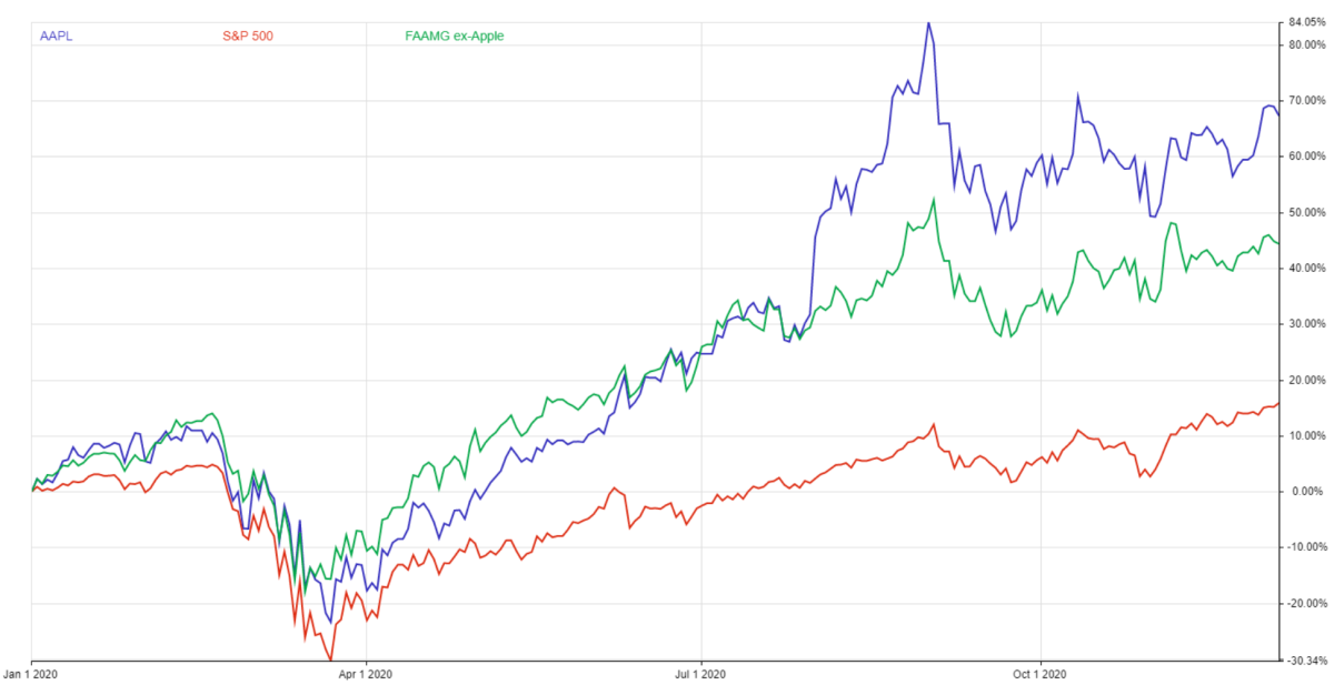 AAPL, SP500 AND FAAMG