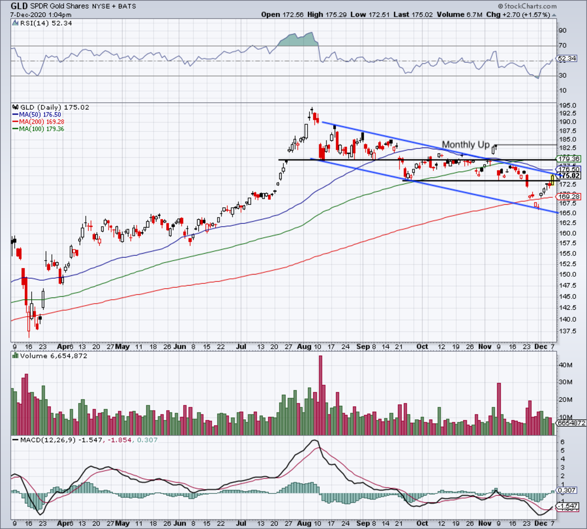Daily chart of the GLD.