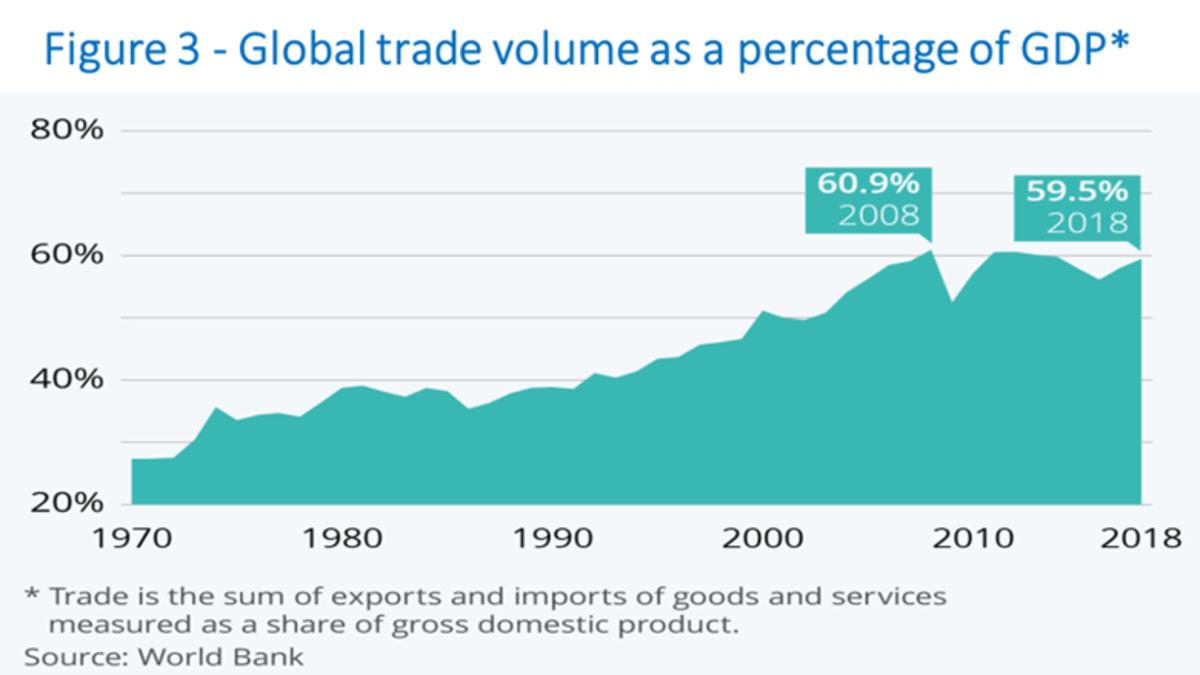 Canuto-pandemic-reshape-globalization-fig3