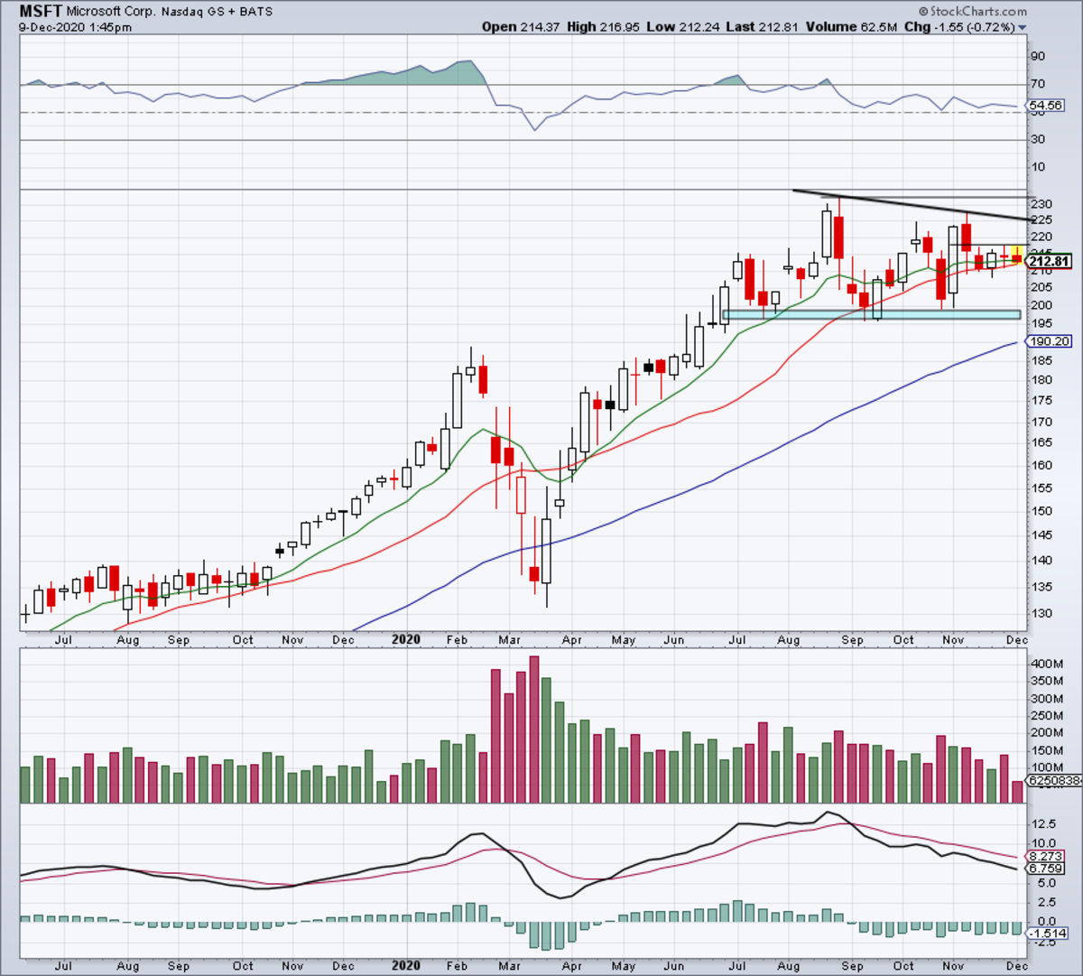Weekly chart of Microsoft stock.