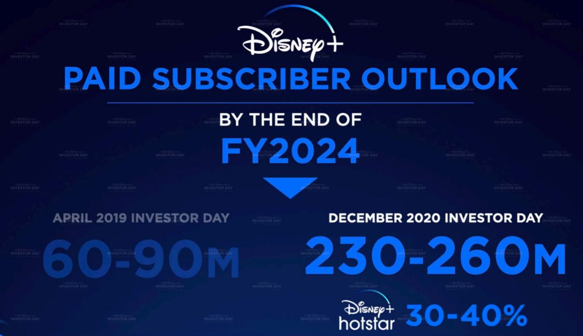 Disney's new Disney+ subscriber guidance. Source: Disney.