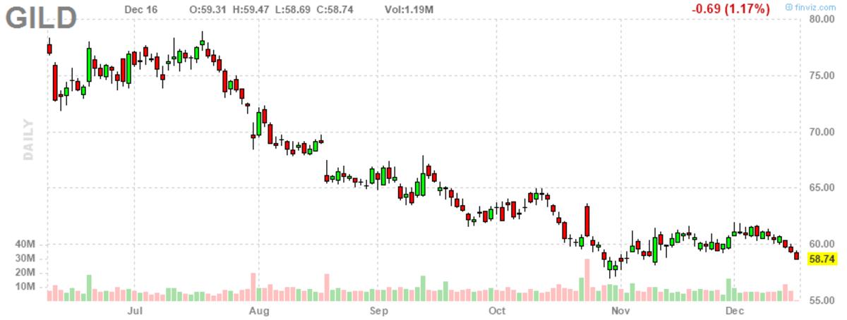 chart - 2020-12-16T231141.256