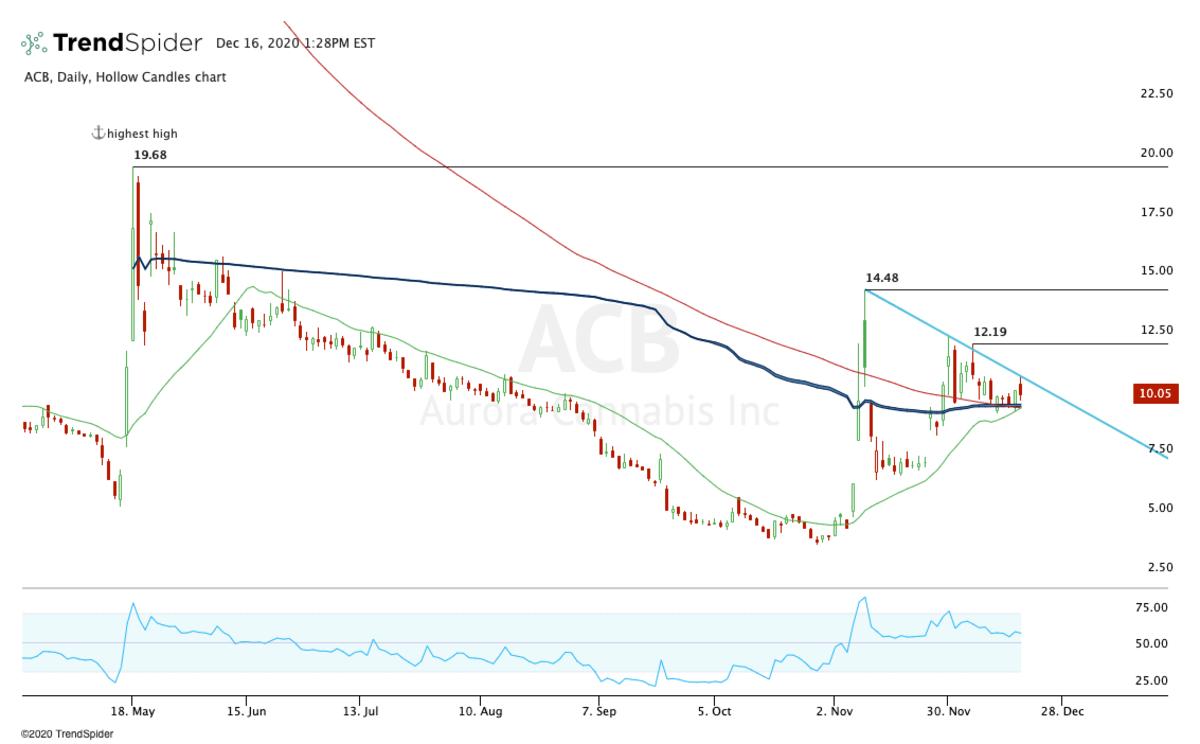 Daily chart of Aurora Cannabis stock.
