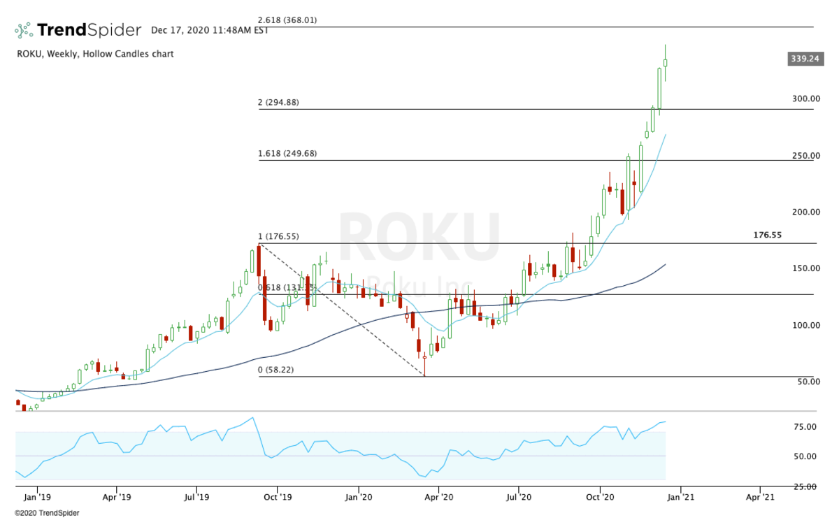 Weekly chart Roku stock.