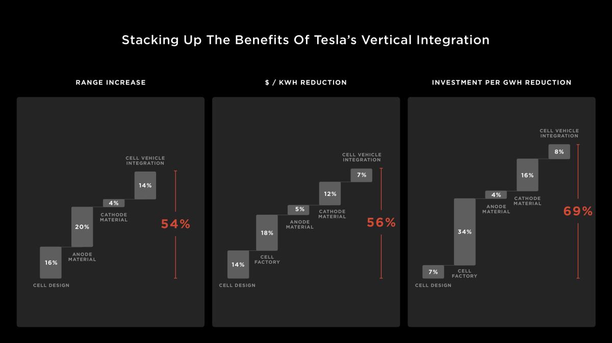 Tesla Vertical Integration Chart - INLINE USE ONLY