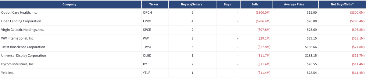OPCH, LPRO, SPCE, WW, TWST, OLED, DY, YELP