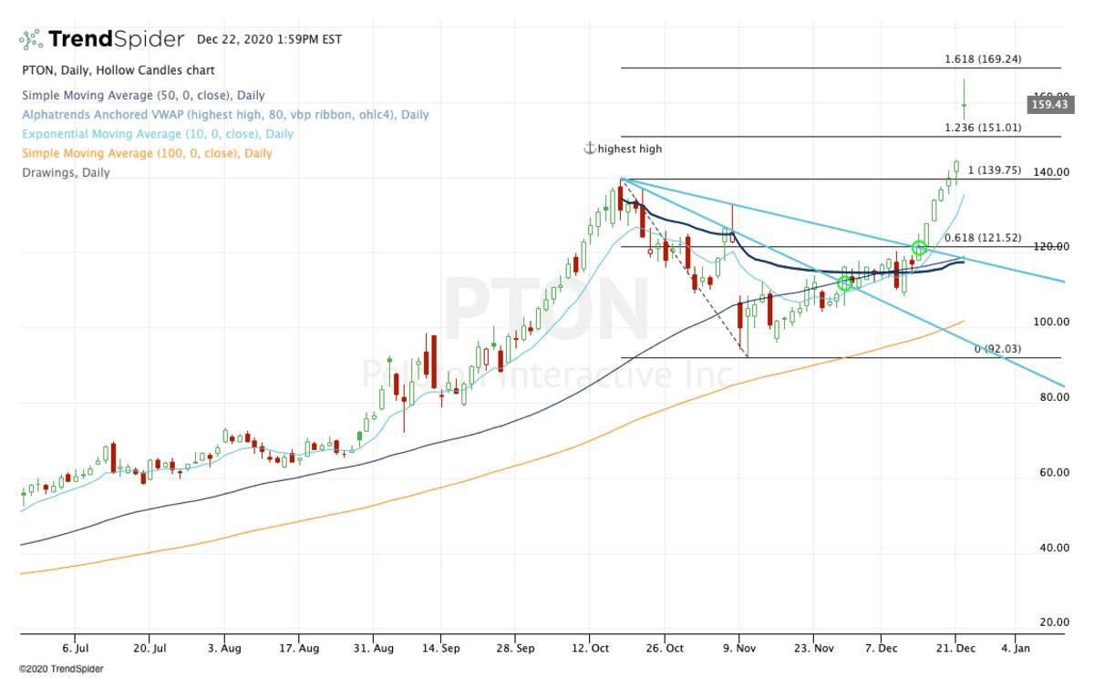 Daily chart of Peloton stock.