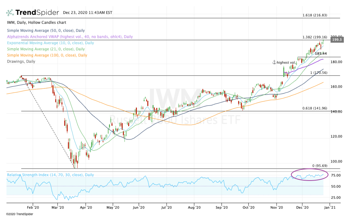 Daily chart of the IWM.