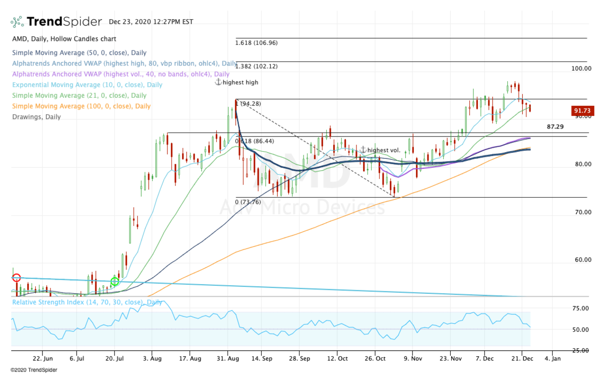 Daily chart of AMD stock.
