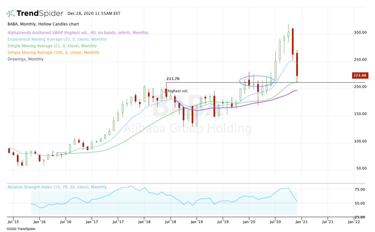 Monthly chart of Alibaba stock.