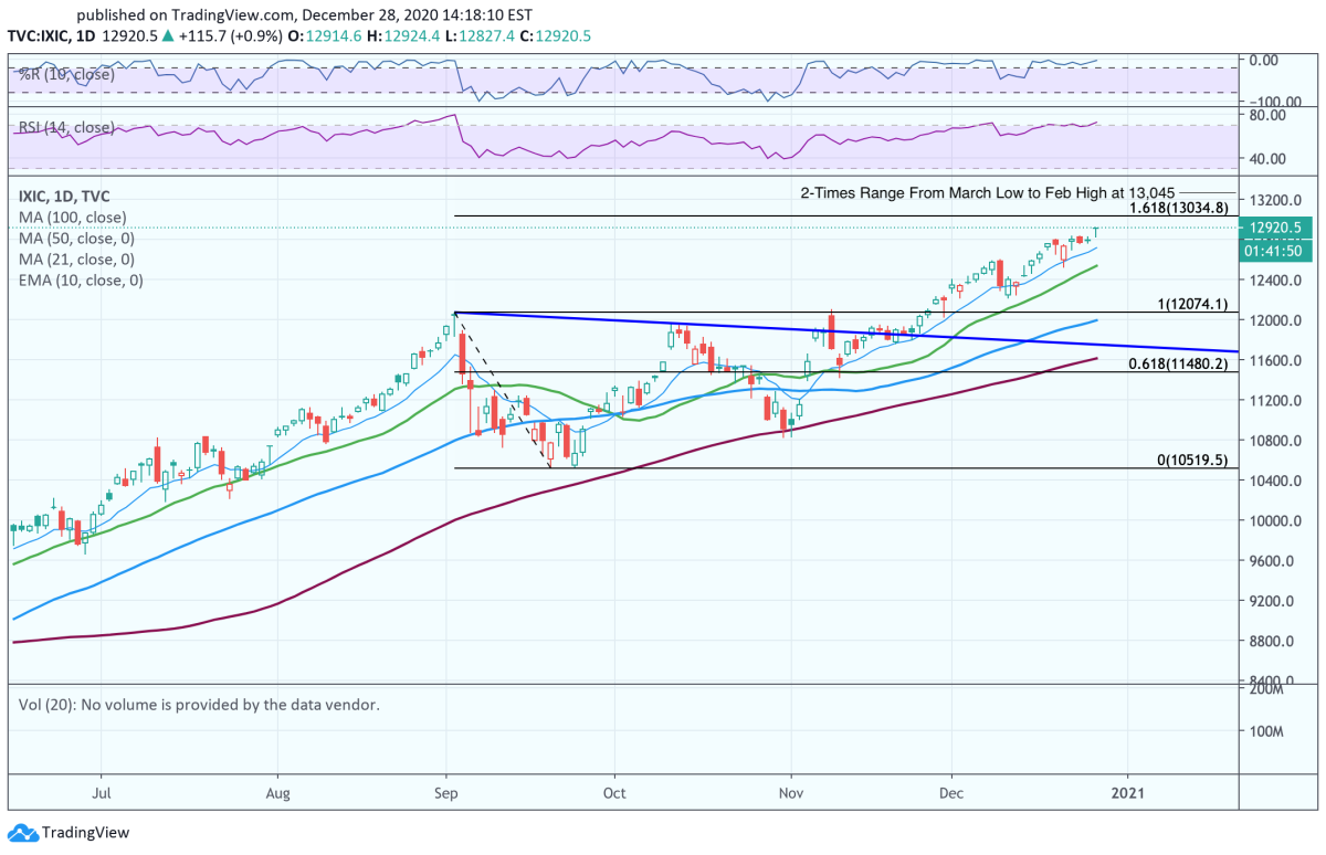 Daily chart of the Nasdaq Composite.