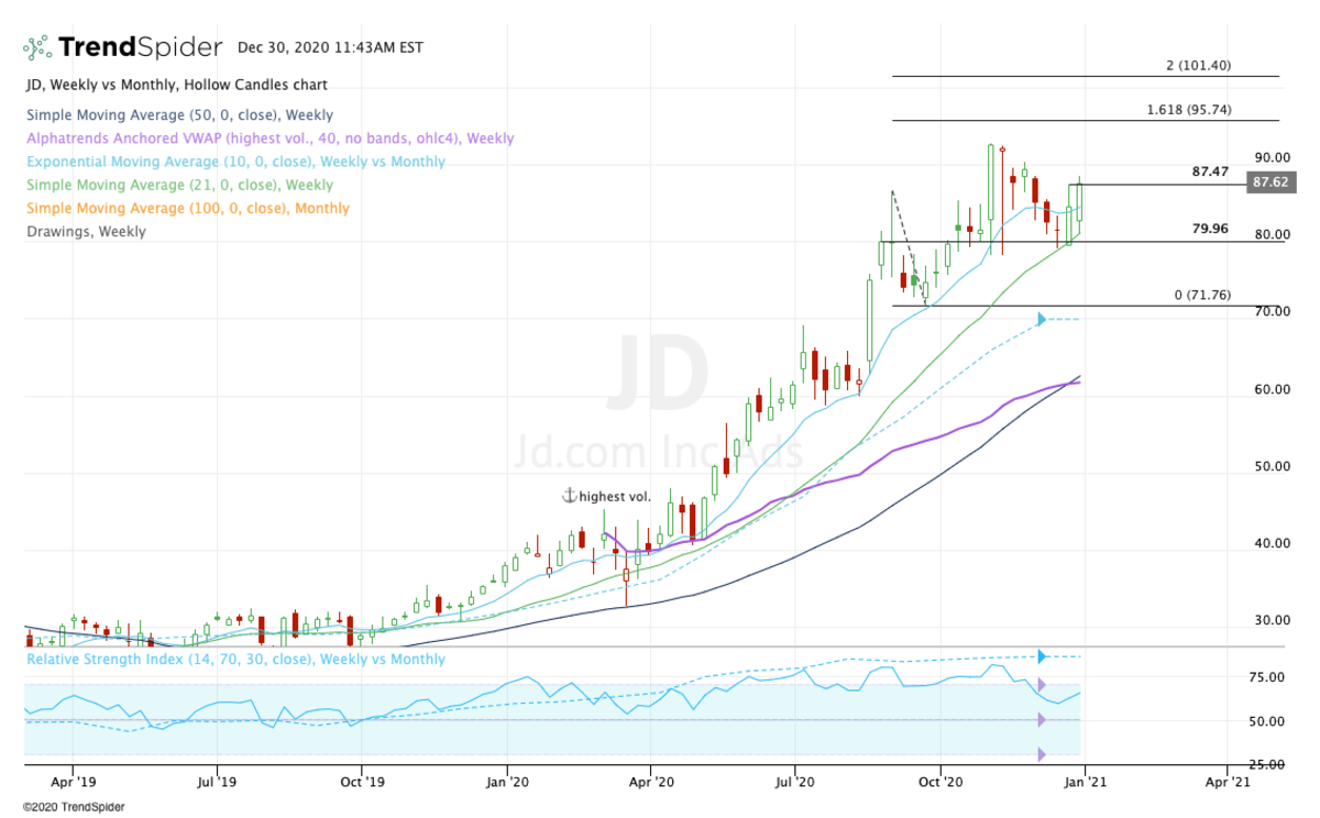 Weekly chart of JD stock.