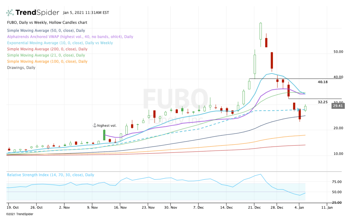 Daily chart of Fubo stock.
