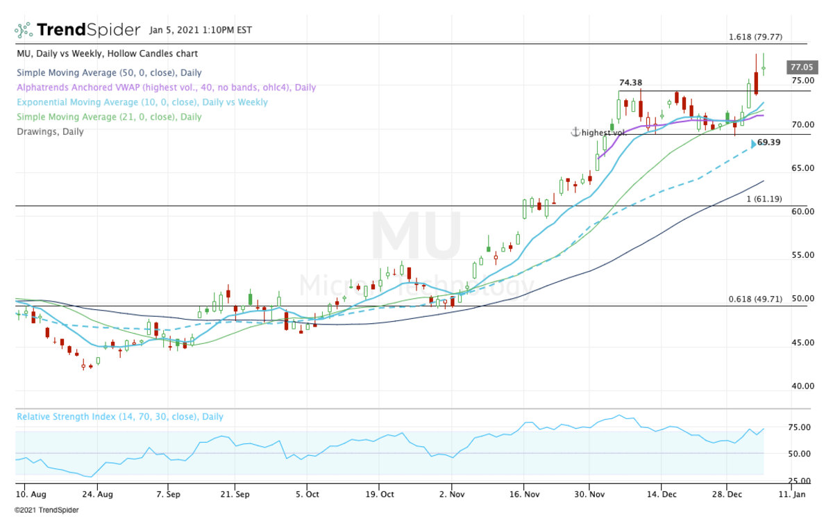 Daily chart of Micron stock.