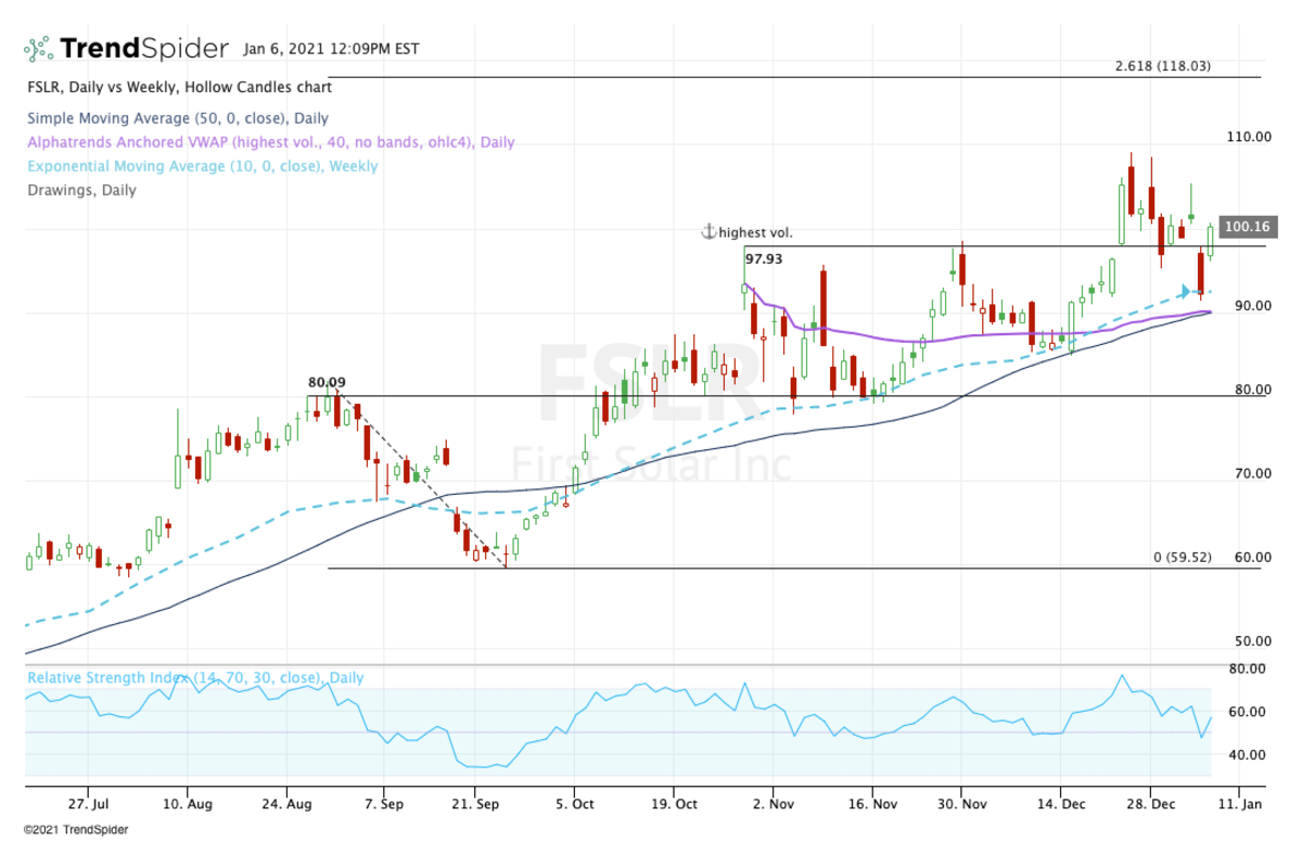 Daily chart of First Solar stock.