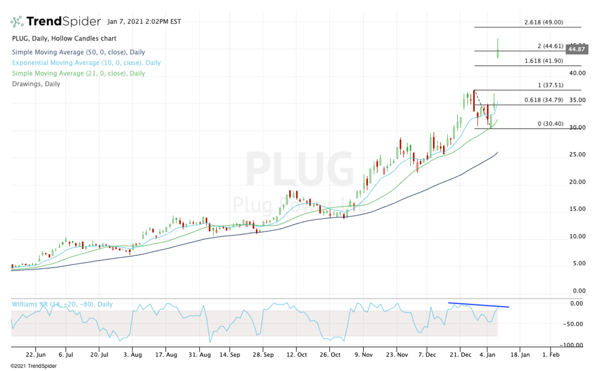 Daily chart of Plug Power stock.