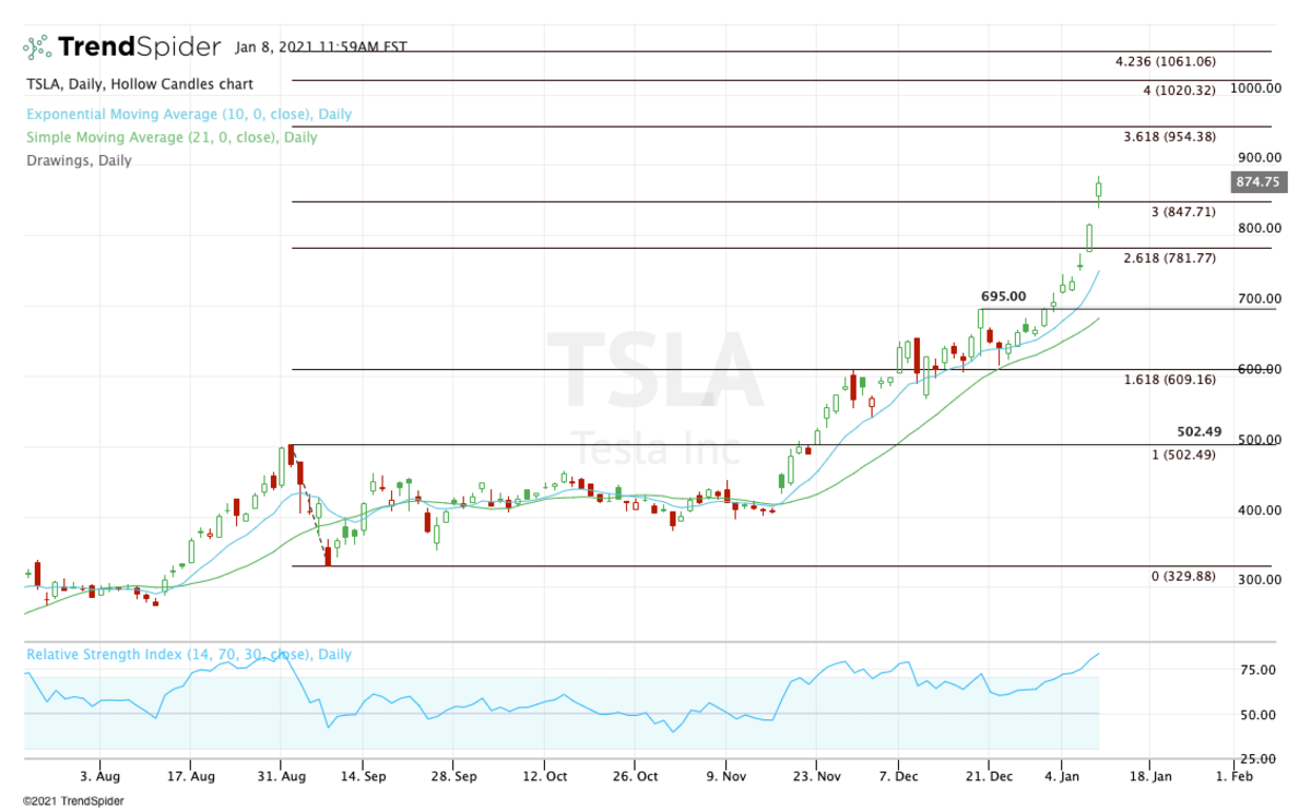 Daily chart of Tesla stock.