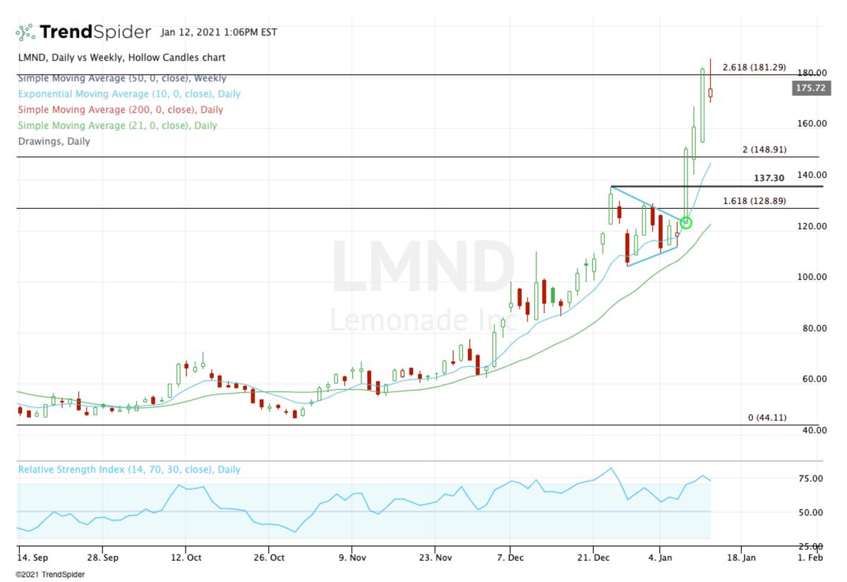 Daily chart of Lemonade stock.