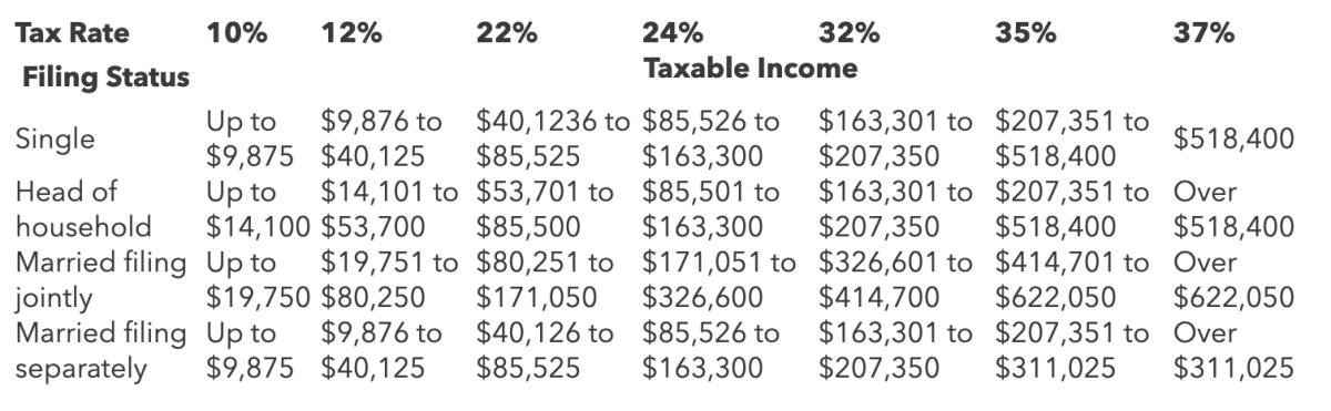 2020 Short-Term Capital Gains Tax Rates-TurboTax