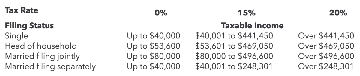 2020 Long-Term Capital Gains Tax Rates-TurboTax