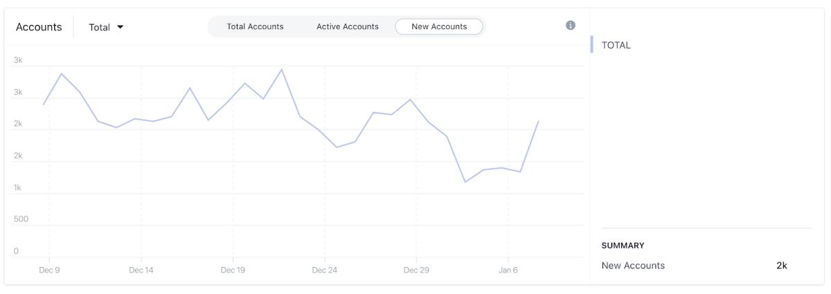 Terra new accounts flipside