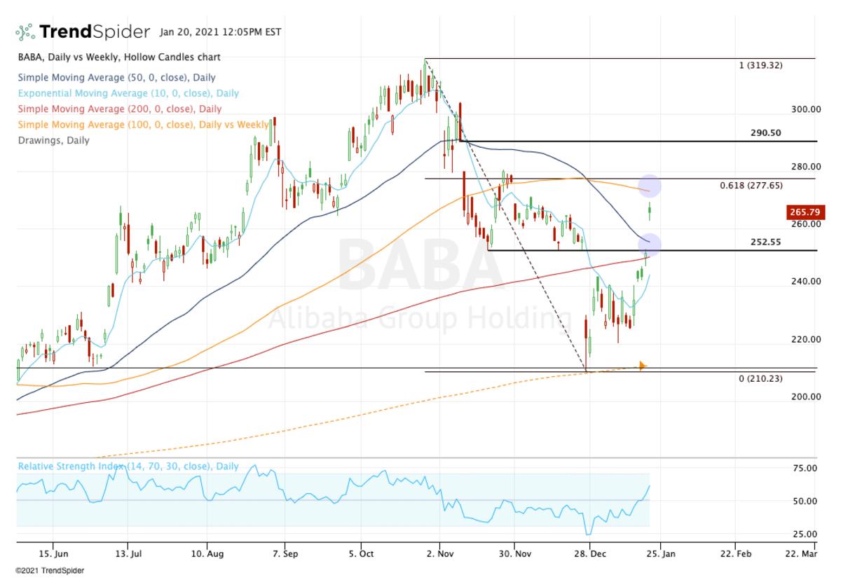 Daily chart of Alibaba stock.
