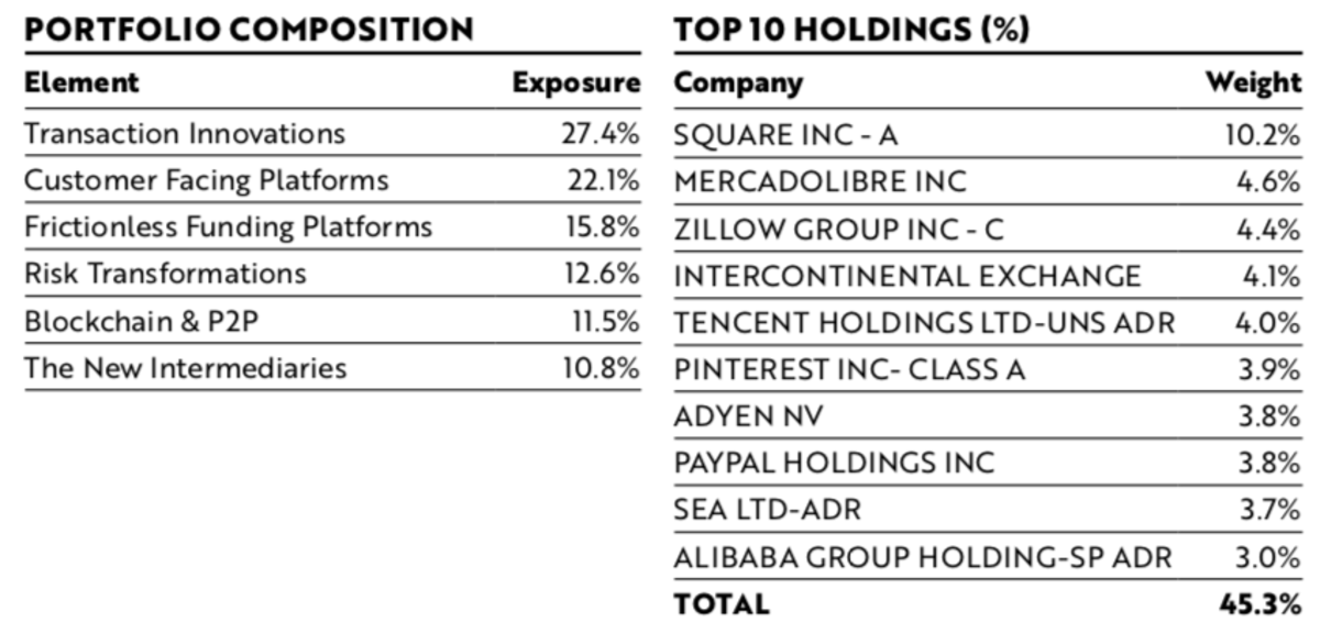 ARKF Top Holdings