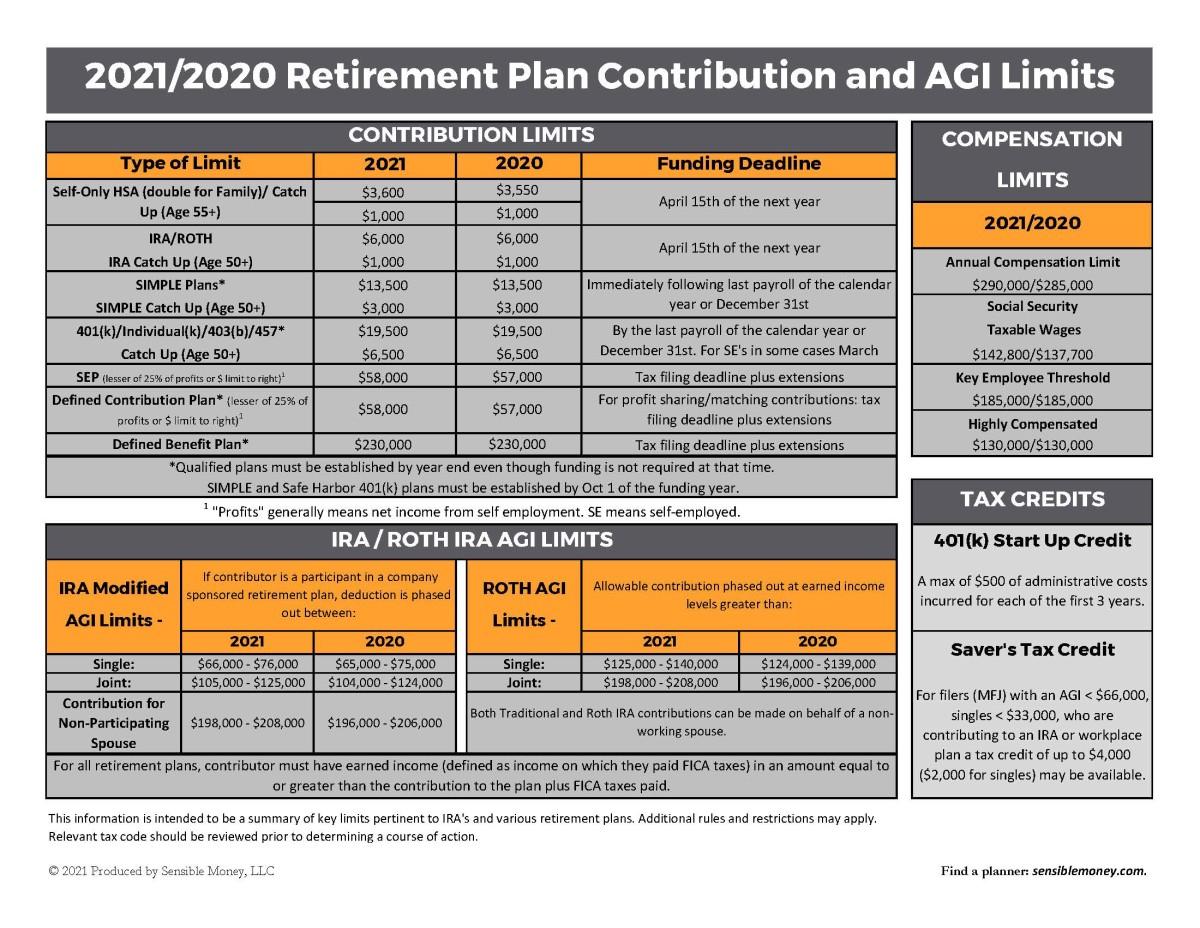 2021 Retirement Plan Contribution and AGI Limits