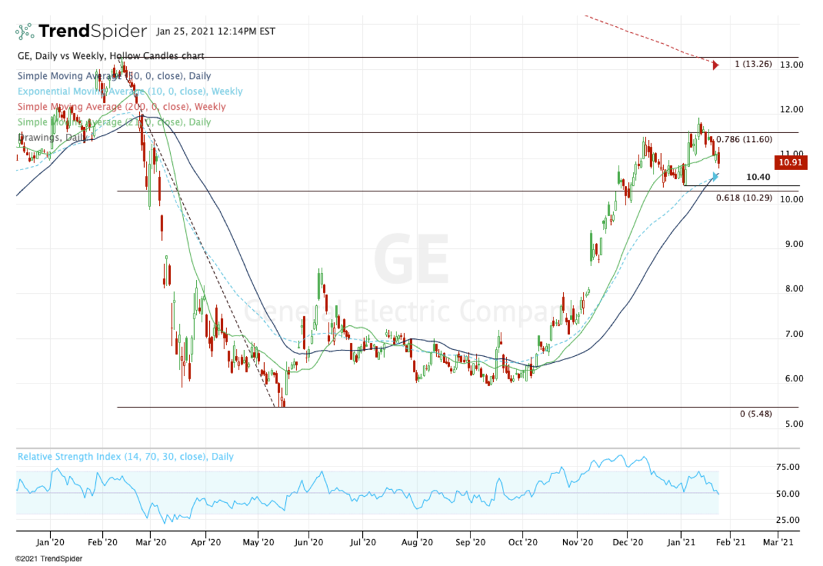 Daily chart of General Electric stock.