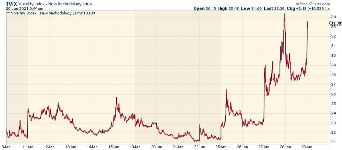 VIX Volatility Index