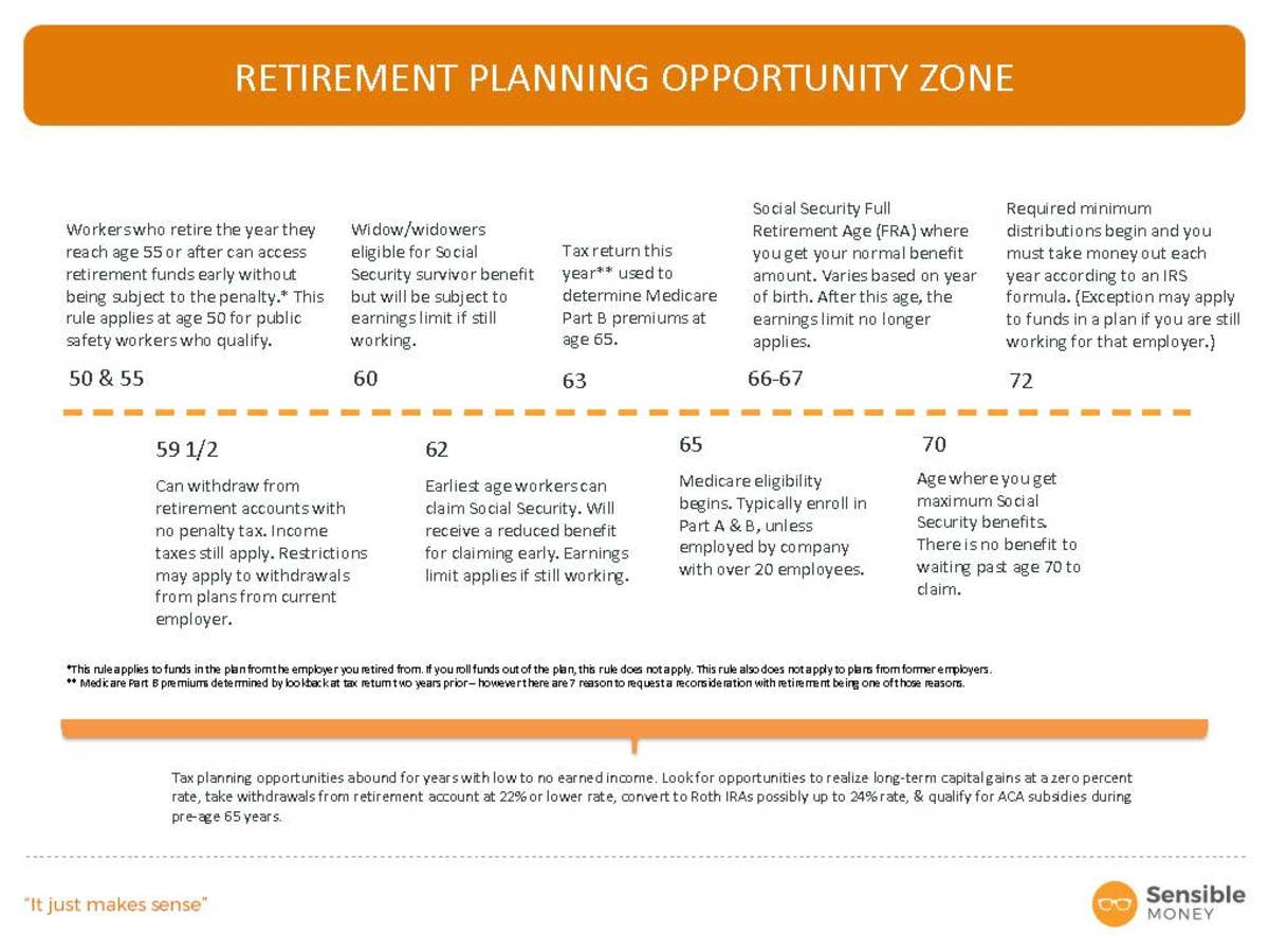 Retirement Planning Opportunity  Zone Final