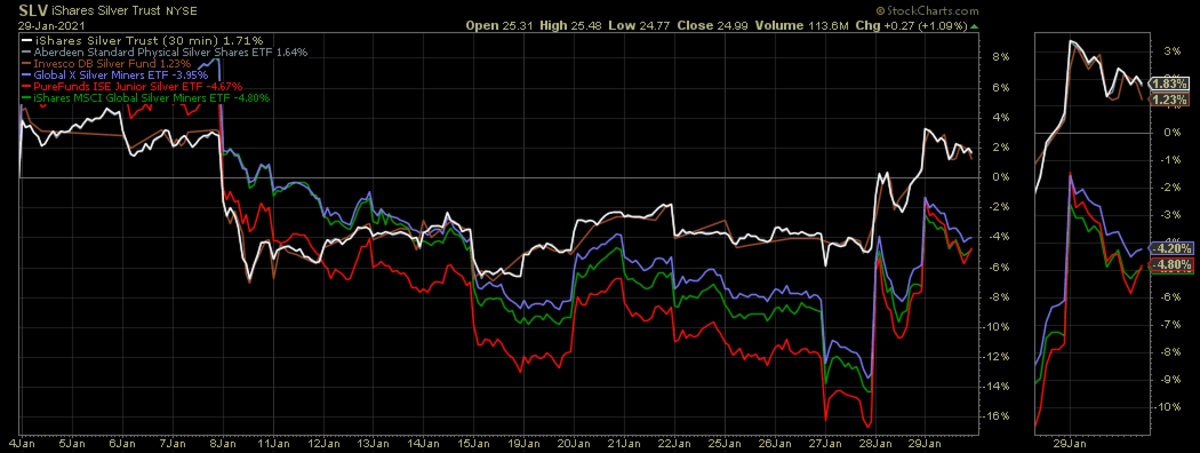 Silver ETF Performance in January