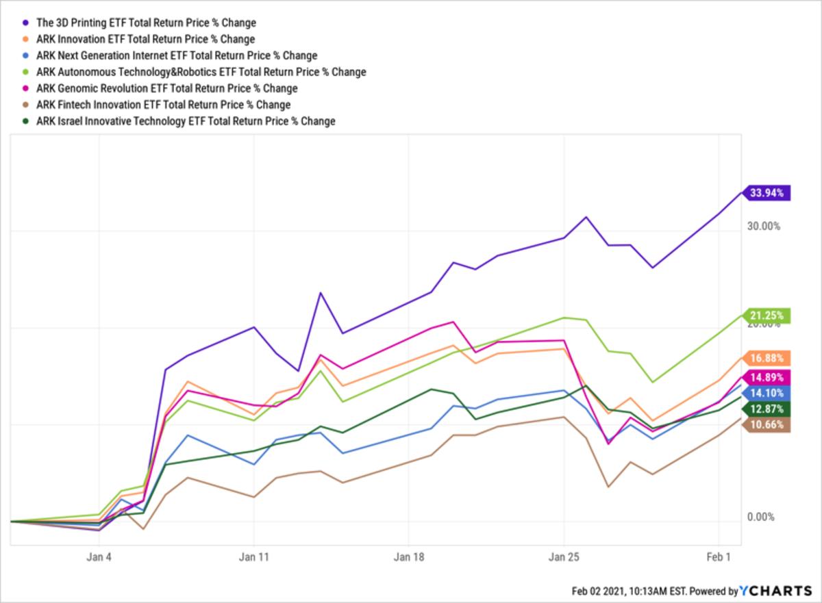 PRNT: старый-новый лидер ETF от ARK Invest